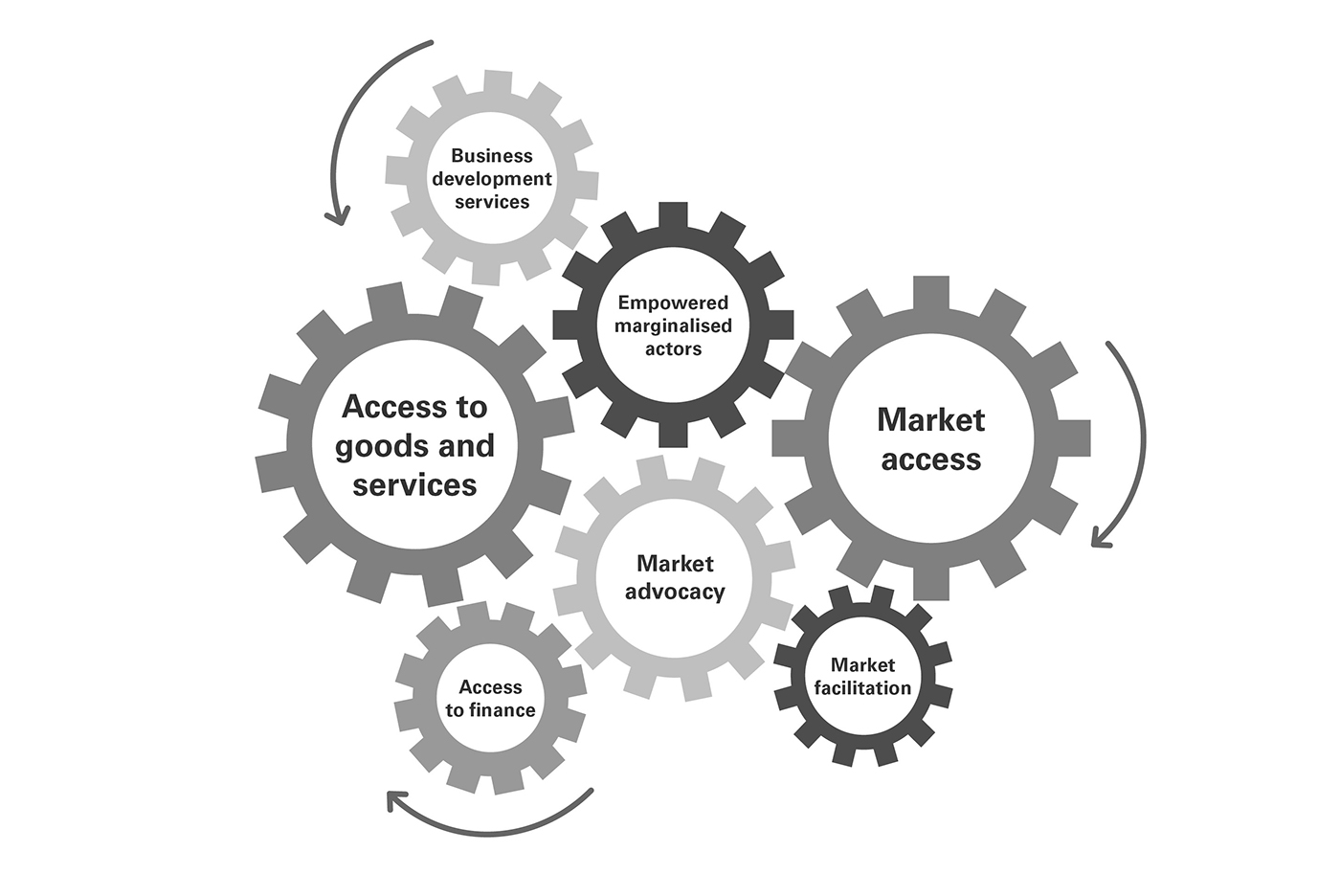 Series of cogs that demonstrate how inclusive markets work by allowing people access to goods and services, and markets.