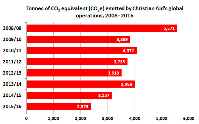 Christian Aid's global carbon emmisions 2008-16