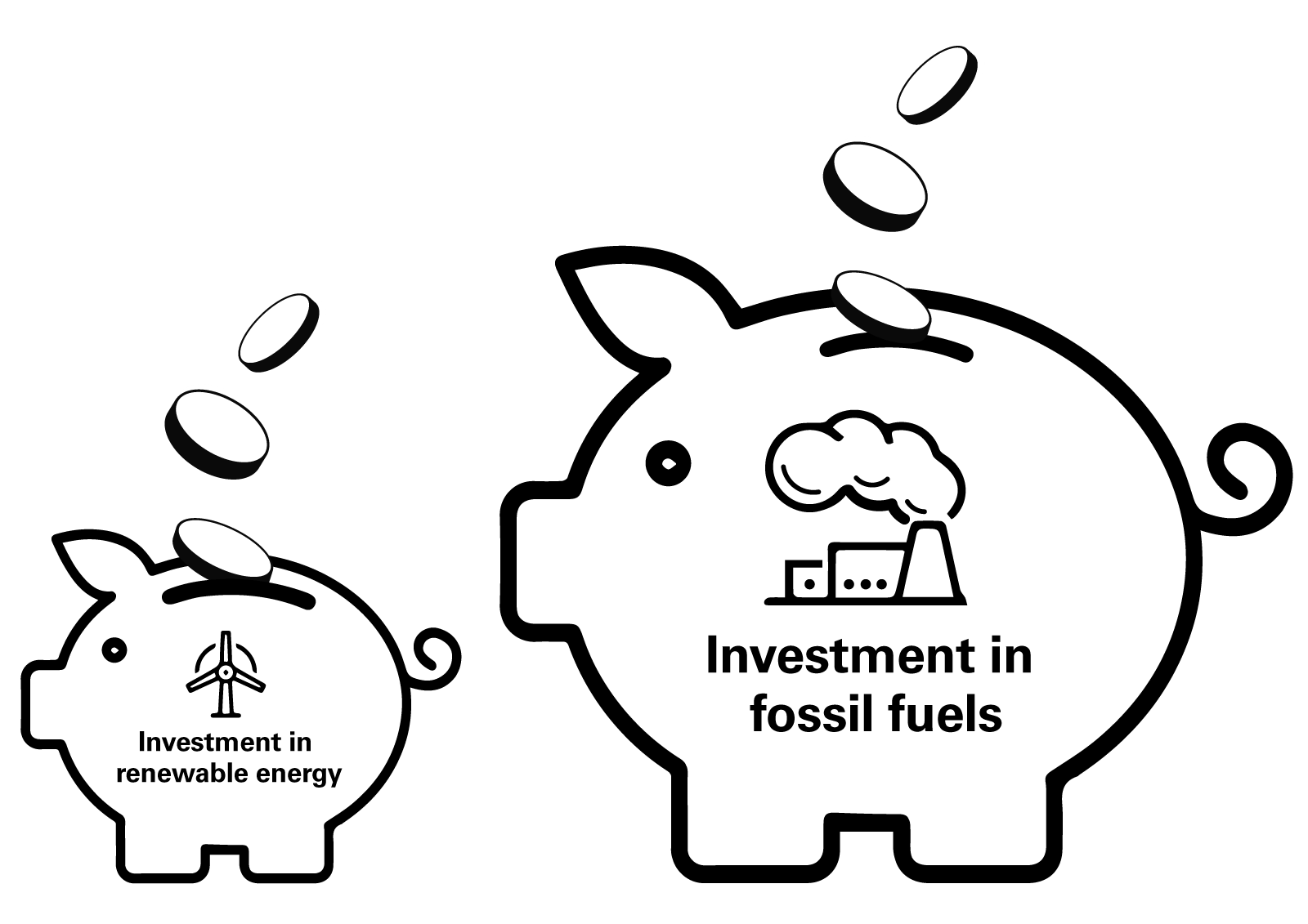 Graphic of a small piggy bank which says 'investment in renewable energy' next to a large piggy bank which says 'investment in fossil fuels'
