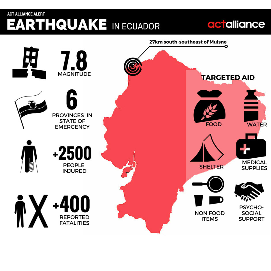 An infographic showing ACT Alliance's response to the earthquake