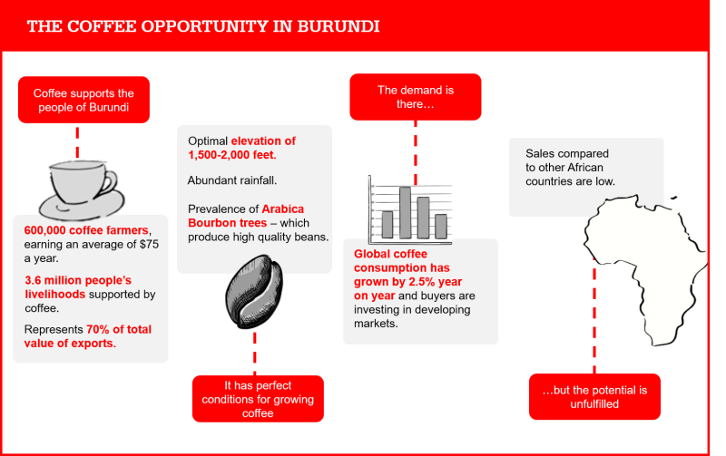 Burundi Coffee Opportunity