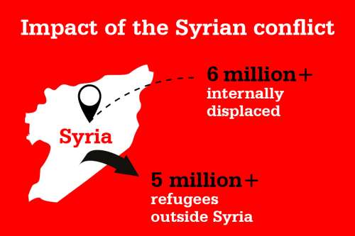 Infographic showing impact of Syrian confilict