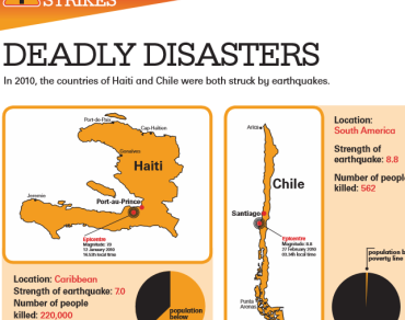 A screenshot of the Disaster Strikes resources showing maps of Chile and Haiti