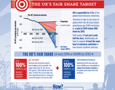 Fair shares infographic